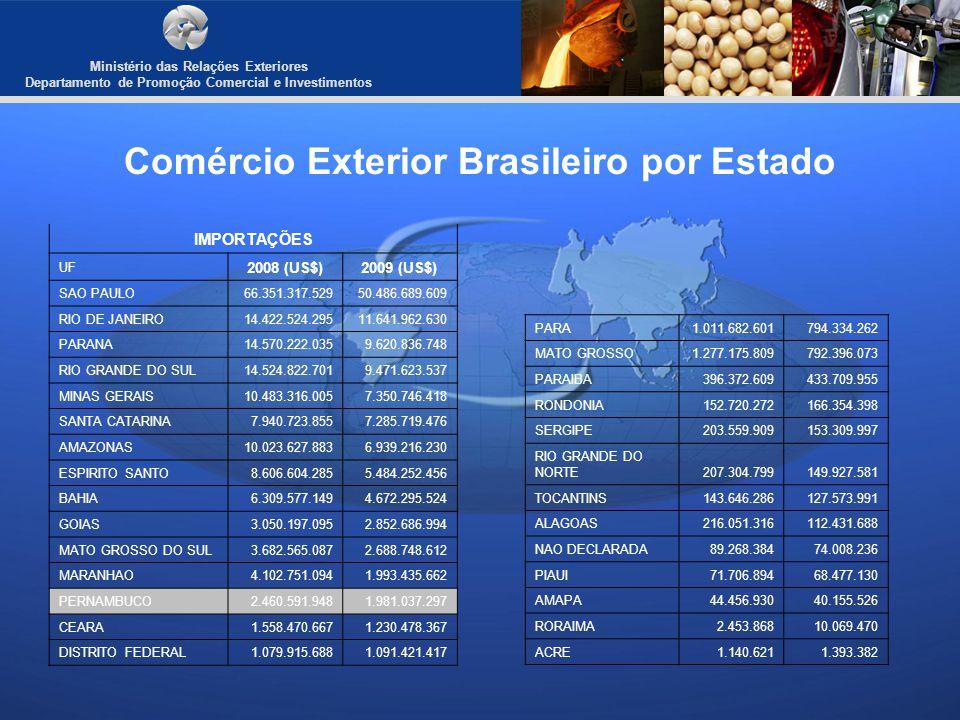 Comércio Exterior Brasileiro por Estado