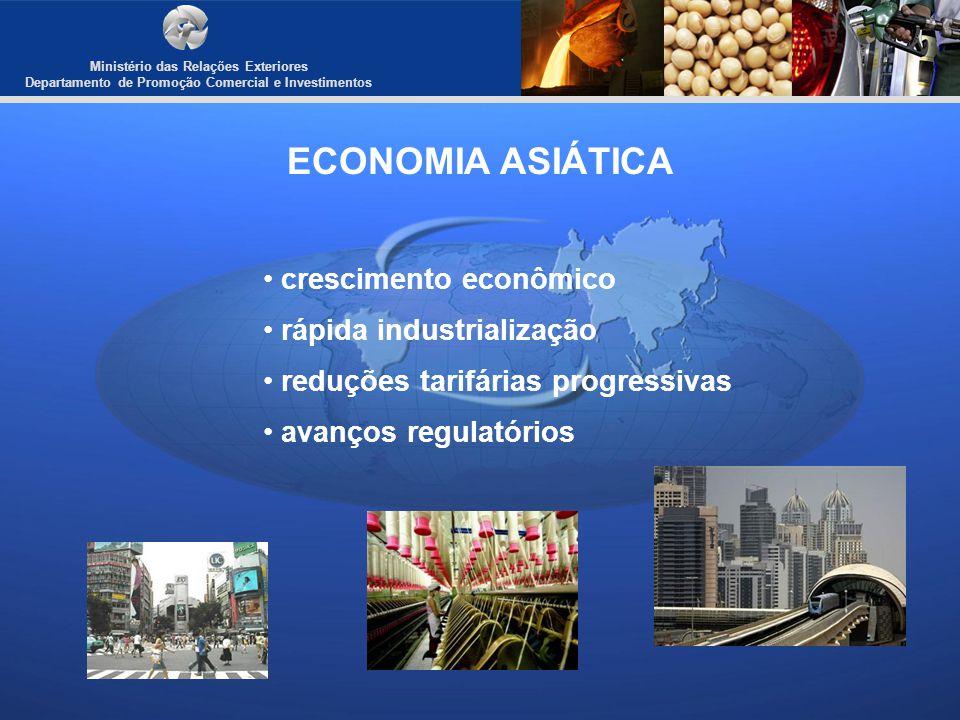 ECONOMIA ASIÁTICA crescimento econômico rápida industrialização