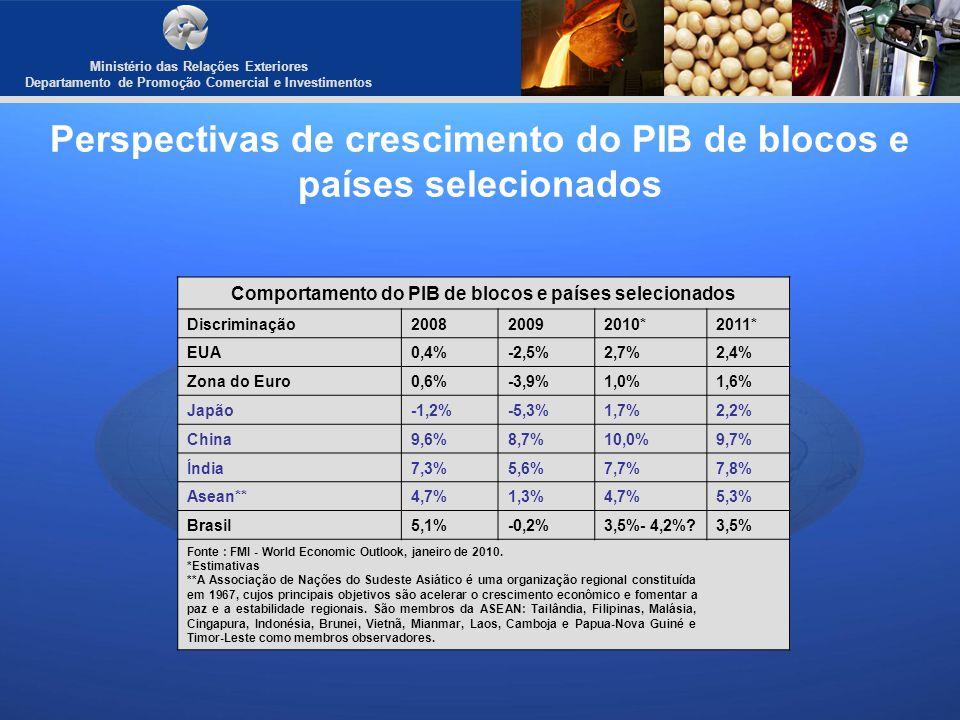 Perspectivas de crescimento do PIB de blocos e países selecionados
