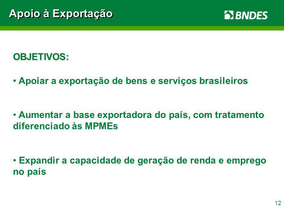 Apoio à Exportação OBJETIVOS: