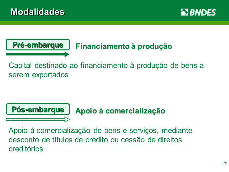 Modalidades Pré-embarque Financiamento à produção