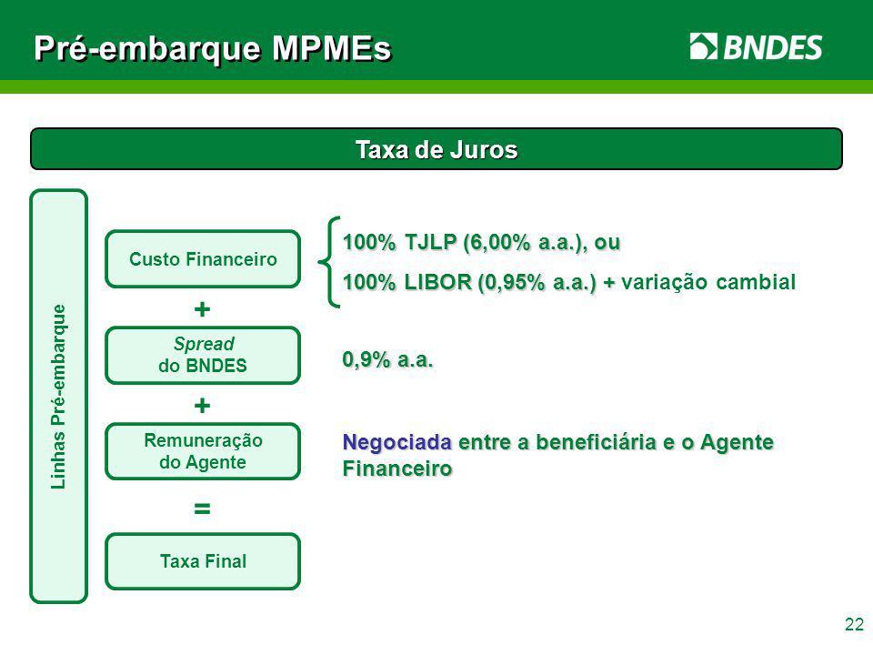 Pré-embarque MPMEs + + = Taxa de Juros 100% TJLP (6,00% a.a.), ou