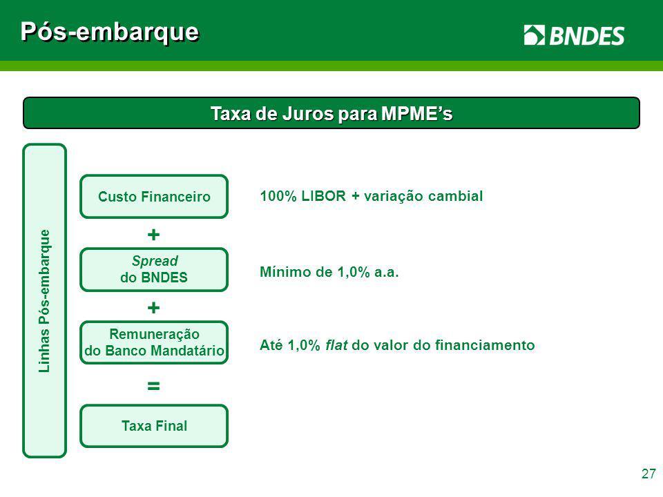 Taxa de Juros para MPME's