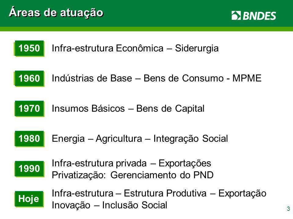 Áreas de atuação 1950 Infra-estrutura Econômica – Siderurgia 1960