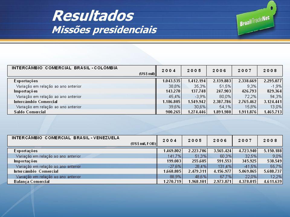 Resultados Missões presidenciais