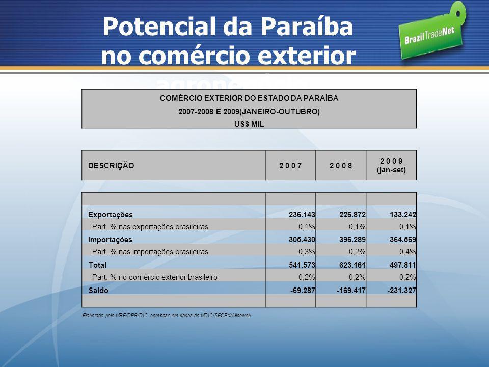 Potencial da Paraíba no comércio exterior agronegócio