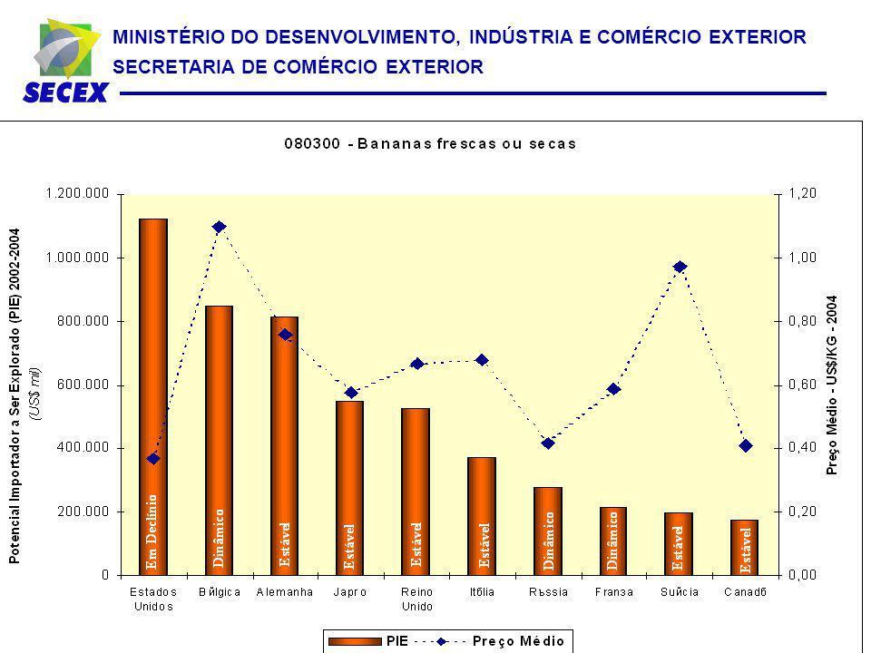 O SISTEMA RADAR É UMA FERRAMENTA DE INTELIGÊNCIA COMERCIAL, TOTALMENTE DESENVOLVIDA PELO MDIC, QUE PERMITE A IDENTIFICAÇÃO DE OPORTUNIDADES COMERCIAIS NO MERCADO EXTERNO, EM NÍVEL DE SEIS DÍGITOS DO SISTEMA HARMONIZADO (SH6).