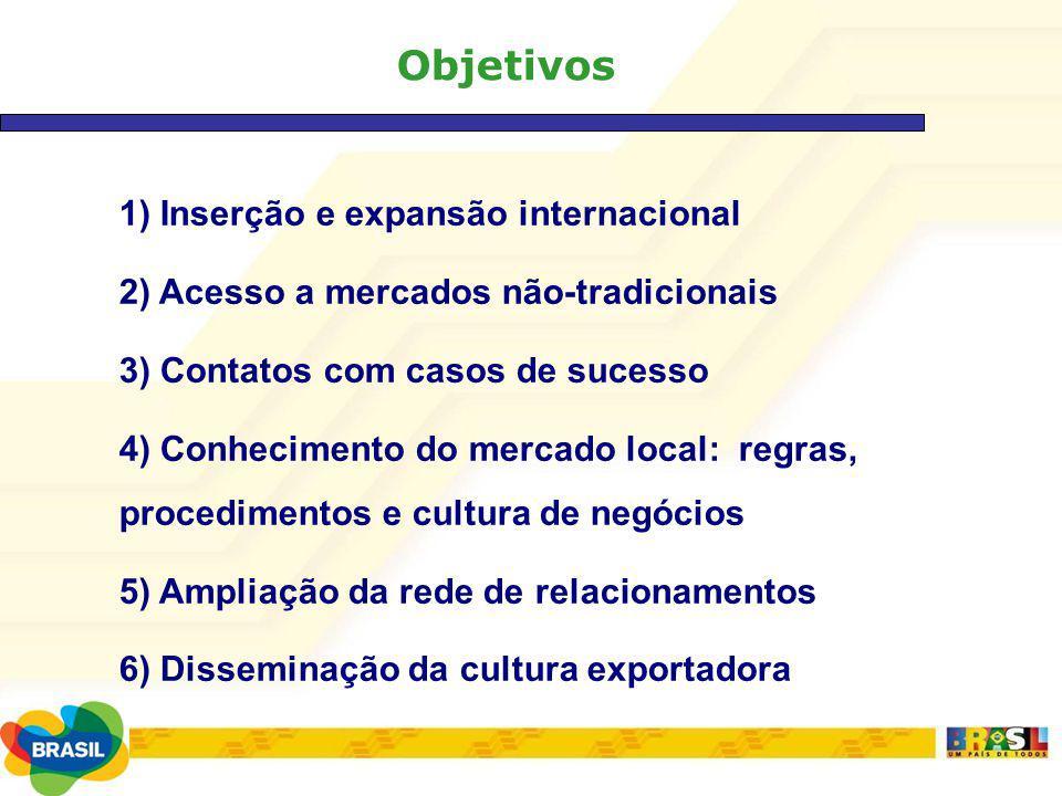 Objetivos 1) Inserção e expansão internacional