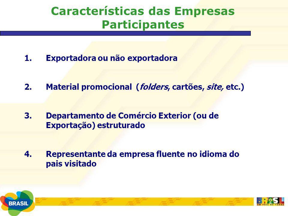 Características das Empresas Participantes