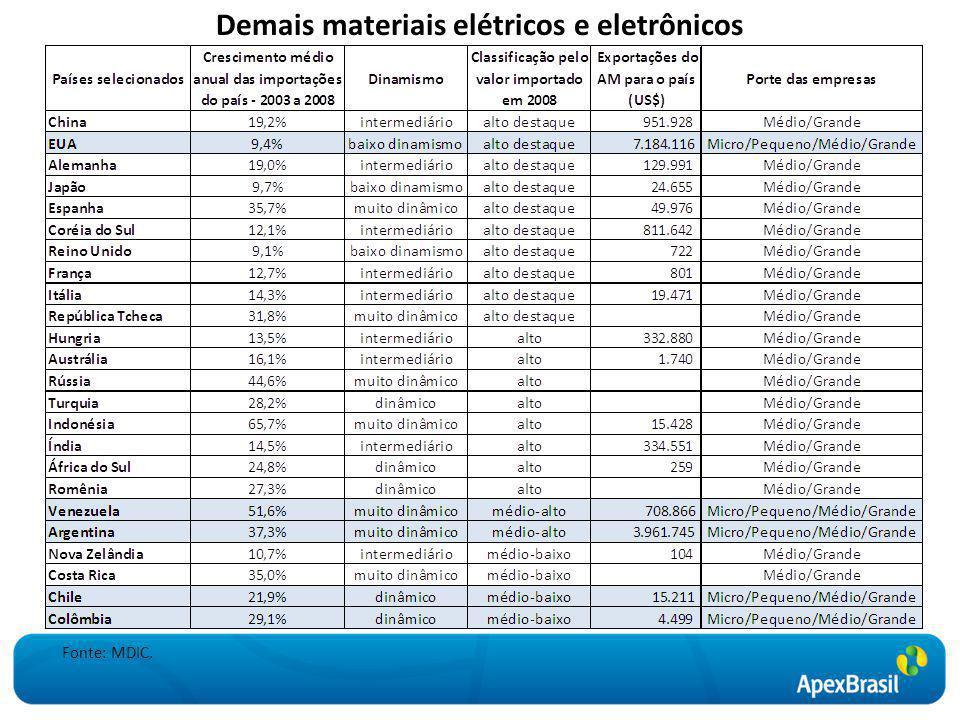 Demais materiais elétricos e eletrônicos