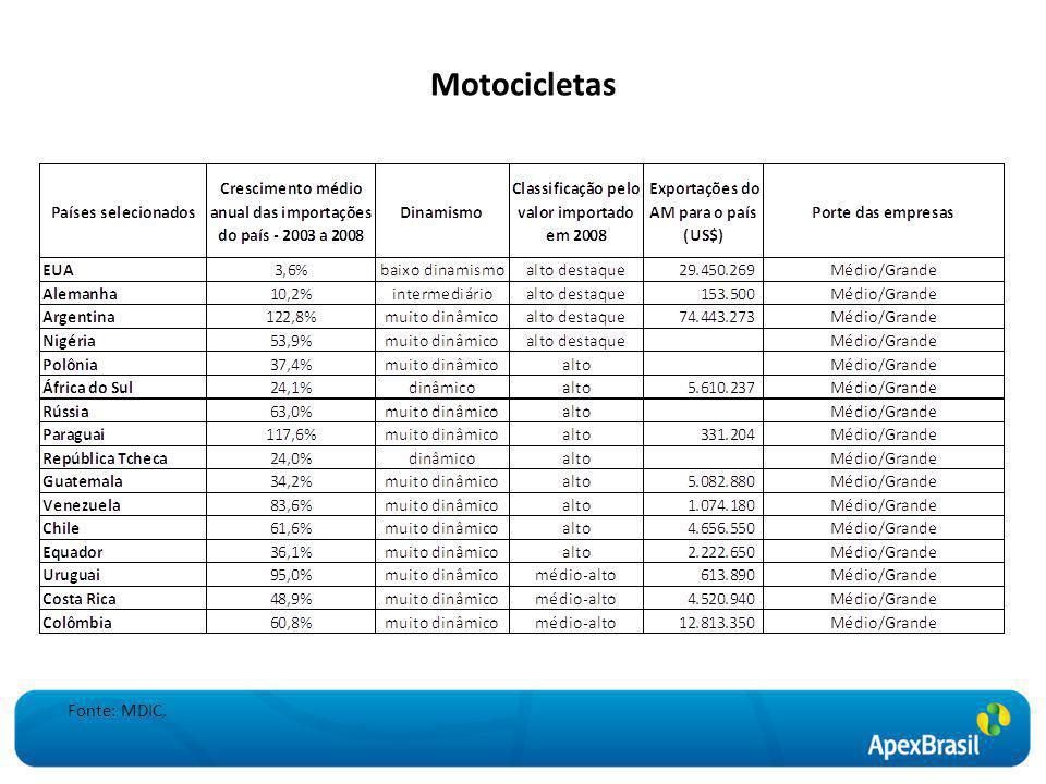 Motocicletas Fonte: MDIC.