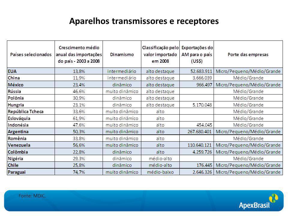 Aparelhos transmissores e receptores