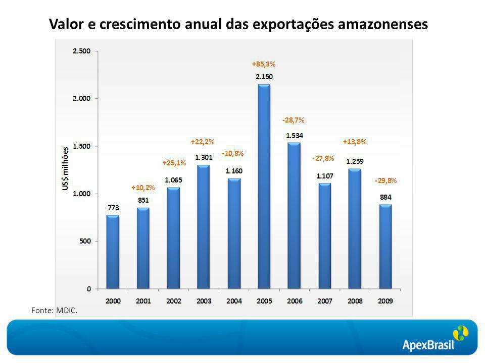 Valor e crescimento anual das exportações amazonenses