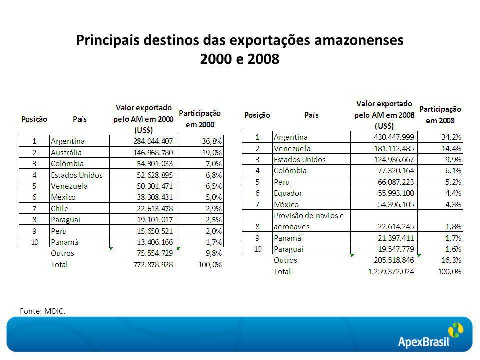 Principais destinos das exportações amazonenses