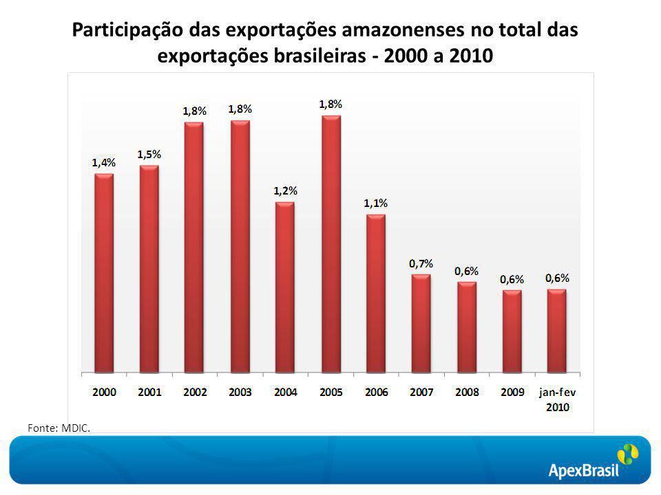 Participação das exportações amazonenses no total das exportações brasileiras - 2000 a 2010