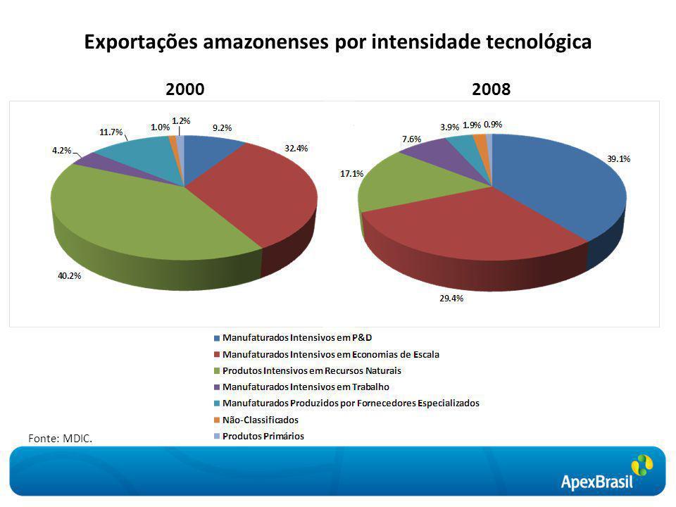 Exportações amazonenses por intensidade tecnológica
