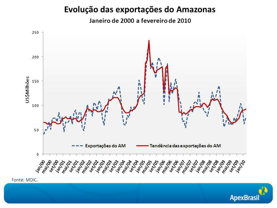 Evolução das exportações do Amazonas