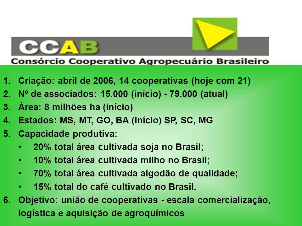 Criação: abril de 2006, 14 cooperativas (hoje com 21)