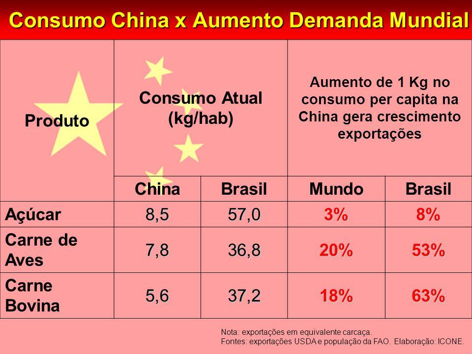 Consumo China x Aumento Demanda Mundial
