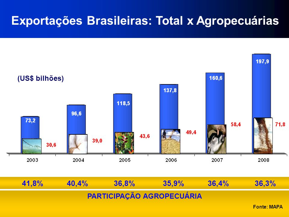 Exportações Brasileiras: Total x Agropecuárias