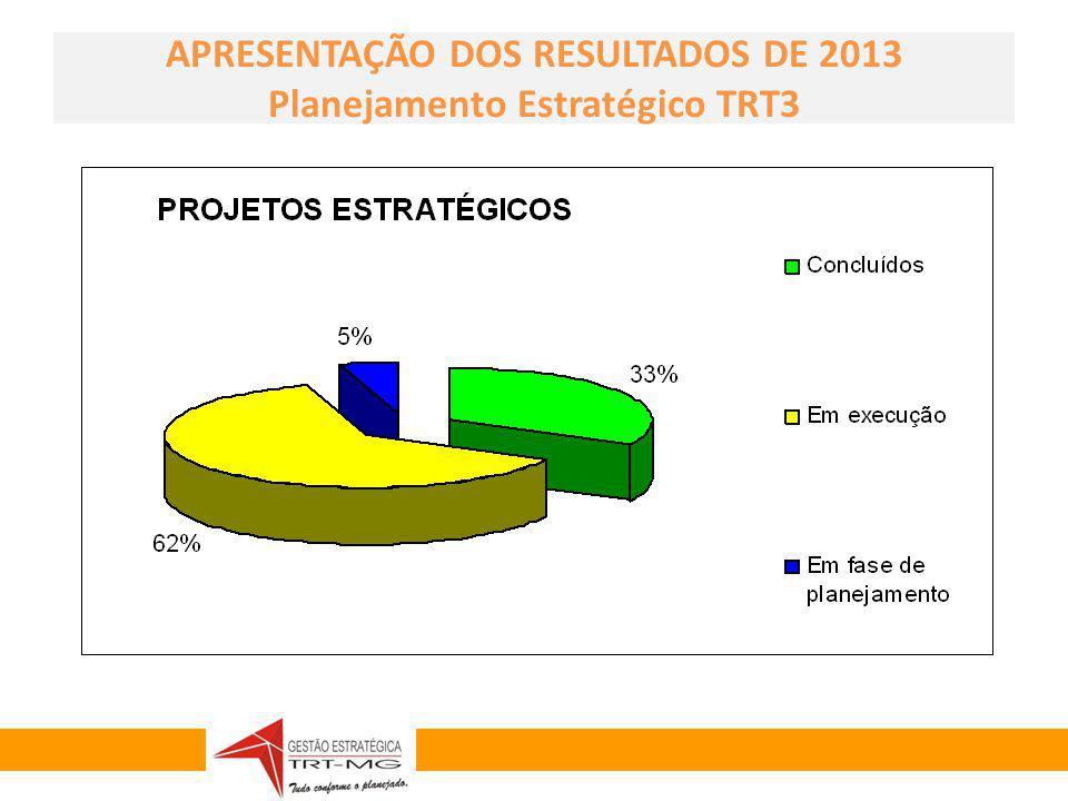 APRESENTAÇÃO DOS RESULTADOS DE 2013 Planejamento Estratégico TRT3