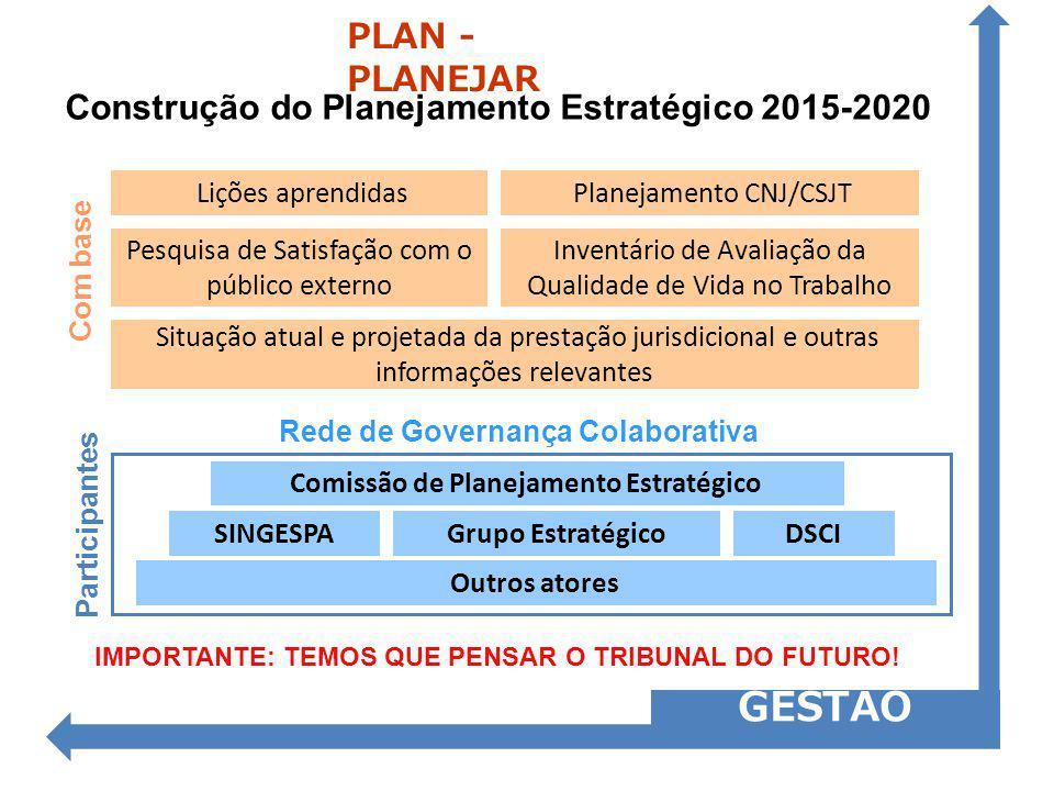 PLAN - PLANEJAR Construção do Planejamento Estratégico 2015-2020. Lições aprendidas. Planejamento CNJ/CSJT.