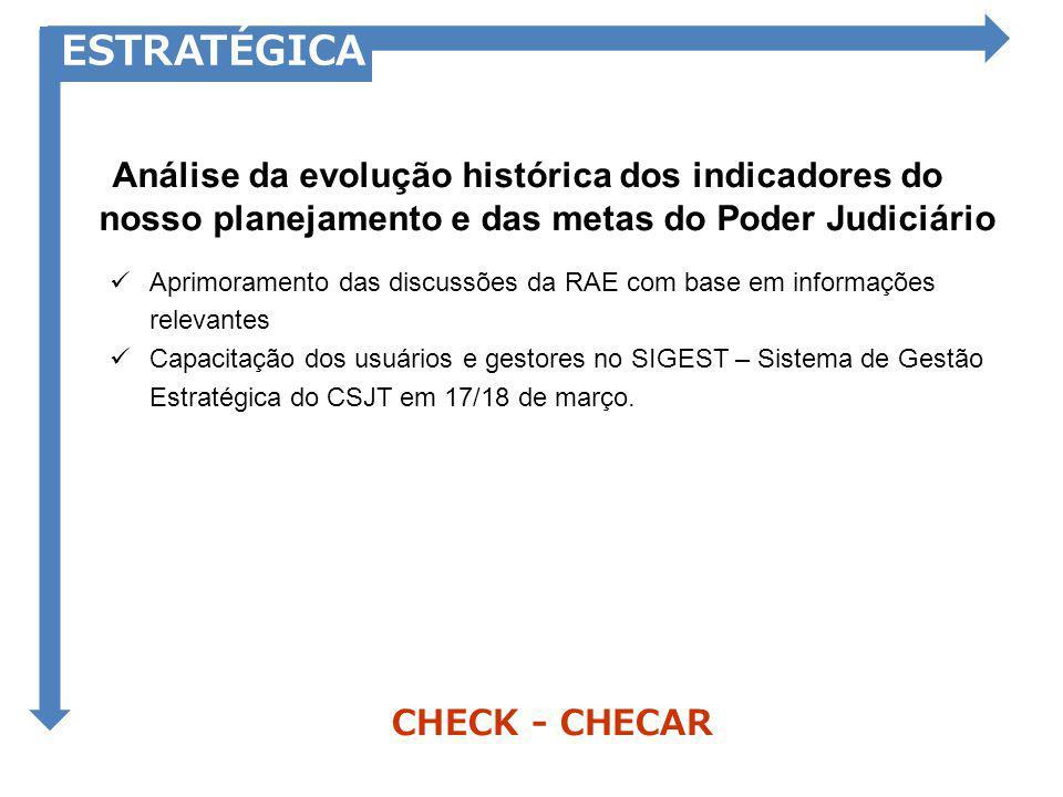 ESTRATÉGICA Análise da evolução histórica dos indicadores do nosso planejamento e das metas do Poder Judiciário.