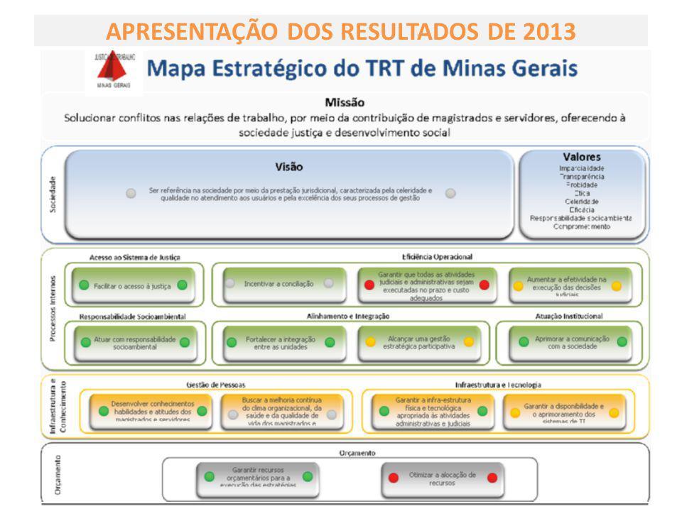 APRESENTAÇÃO DOS RESULTADOS DE 2013