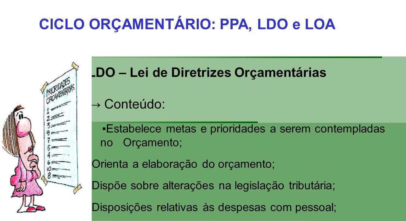 CICLO ORÇAMENTÁRIO: PPA, LDO e LOA