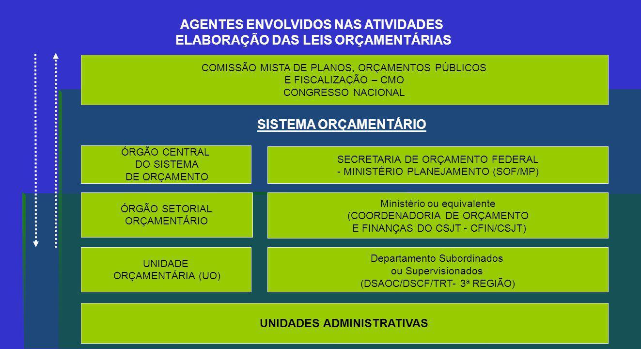 AGENTES ENVOLVIDOS NAS ATIVIDADES ELABORAÇÃO DAS LEIS ORÇAMENTÁRIAS