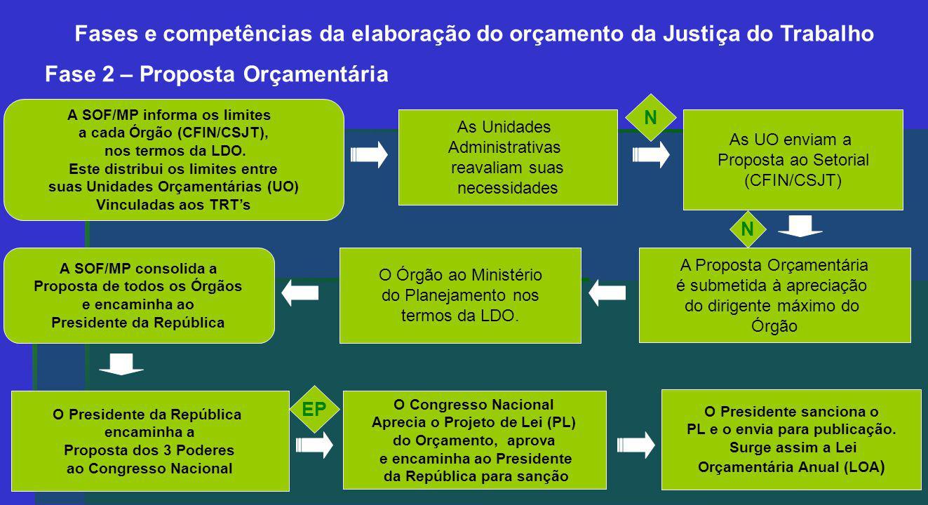 Fases e competências da elaboração do orçamento da Justiça do Trabalho