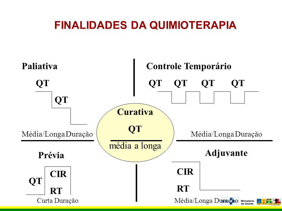 FINALIDADES DA QUIMIOTERAPIA