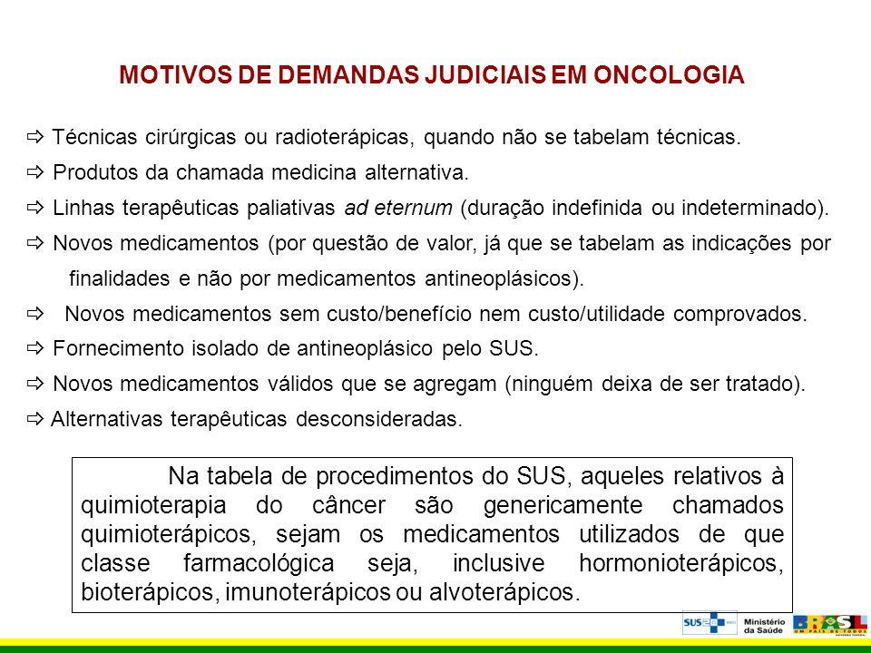 MOTIVOS DE DEMANDAS JUDICIAIS EM ONCOLOGIA
