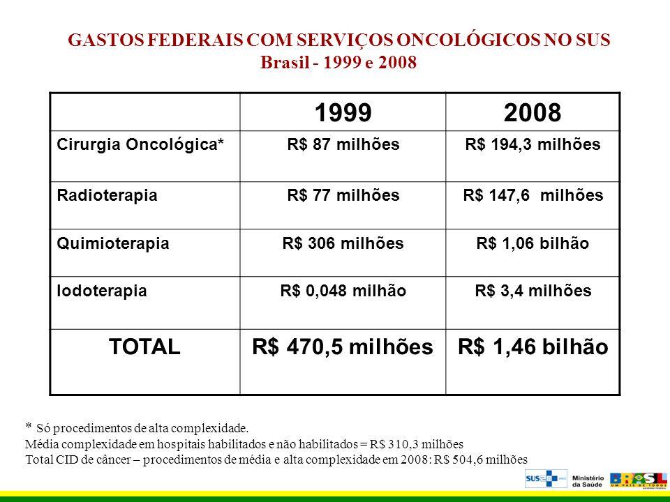 GASTOS FEDERAIS COM SERVIÇOS ONCOLÓGICOS NO SUS