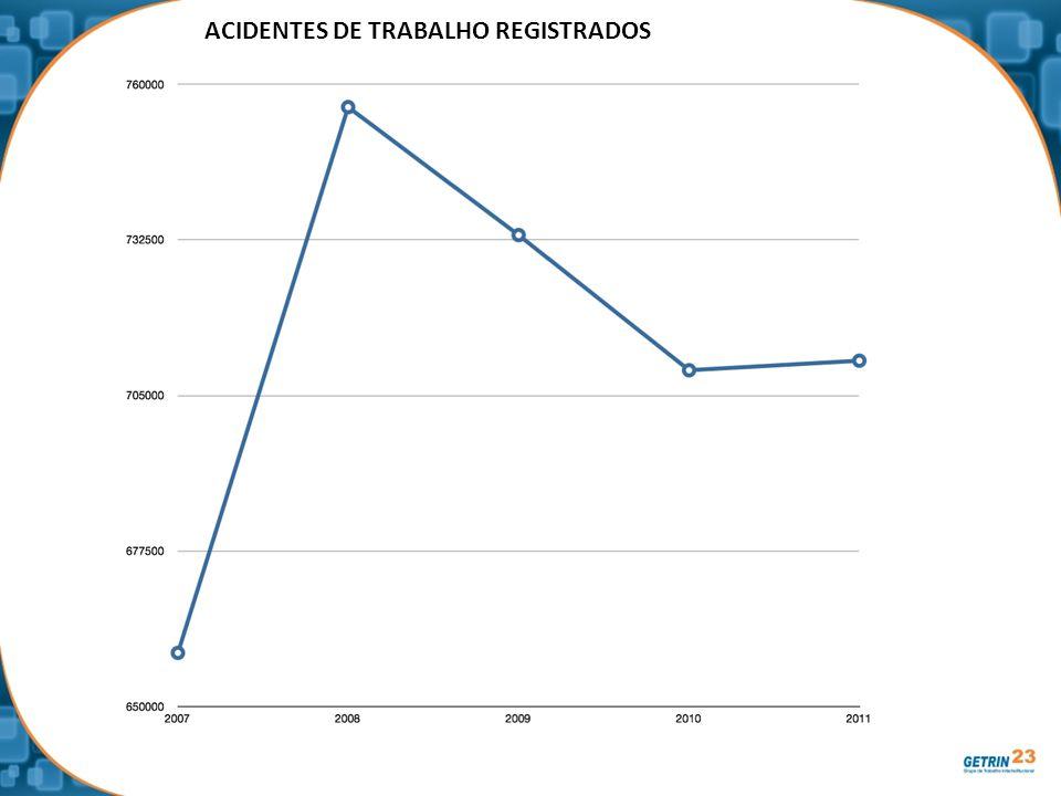ACIDENTES DE TRABALHO REGISTRADOS