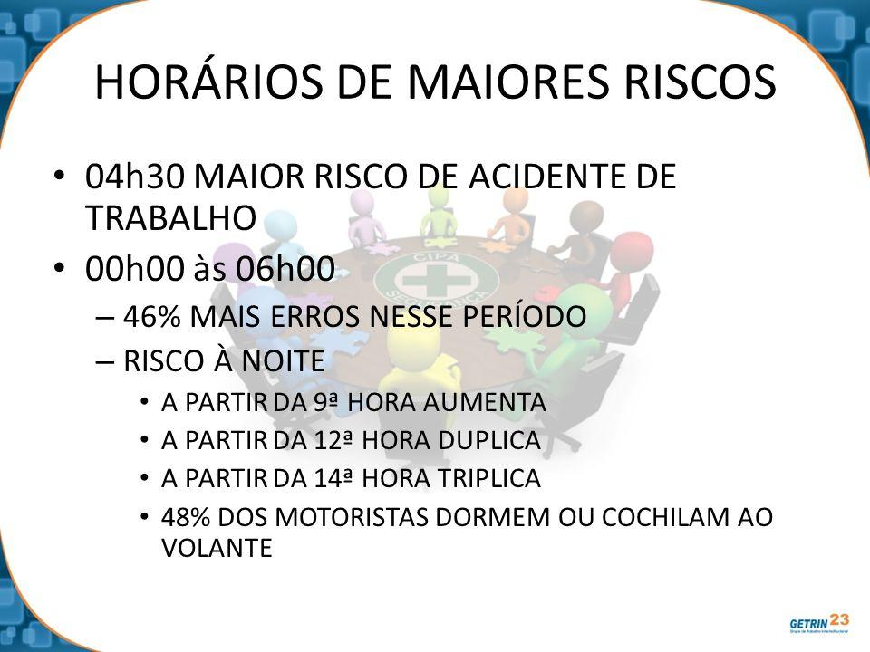 HORÁRIOS DE MAIORES RISCOS