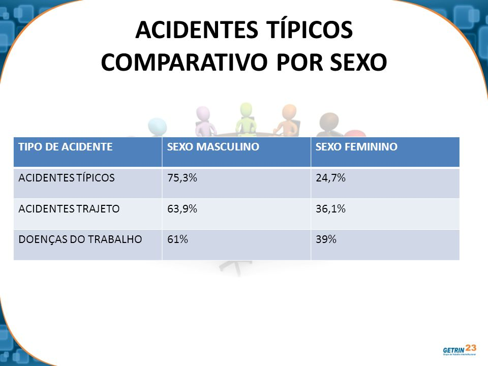 ACIDENTES TÍPICOS COMPARATIVO POR SEXO