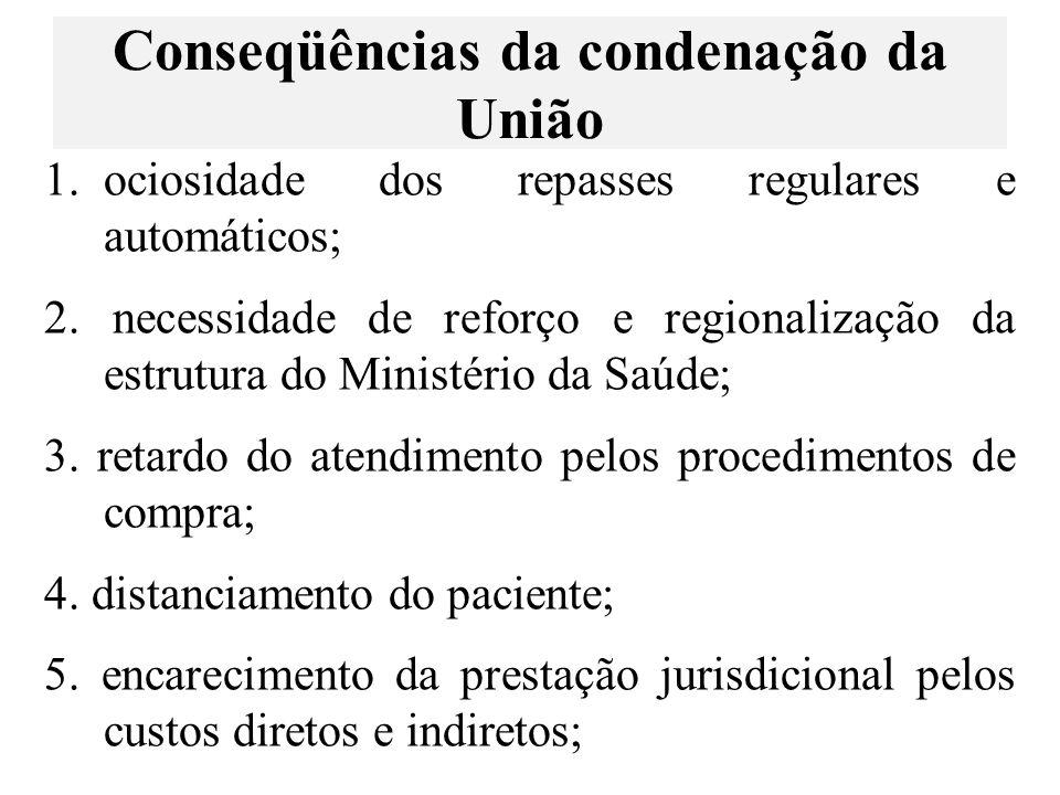 Conseqüências da condenação da União