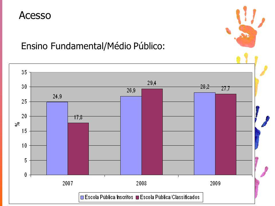 Acesso Ensino Fundamental/Médio Público: