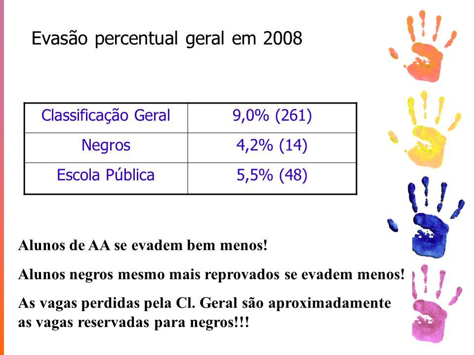 Evasão percentual geral em 2008