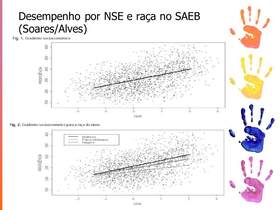 Desempenho por NSE e raça no SAEB (Soares/Alves)