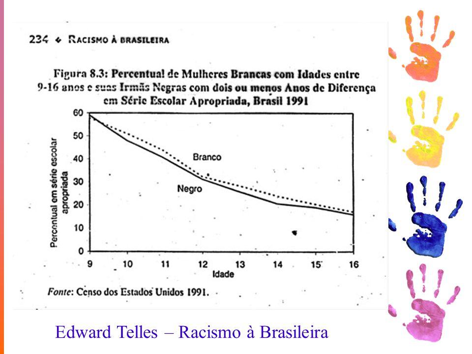 Edward Telles – Racismo à Brasileira