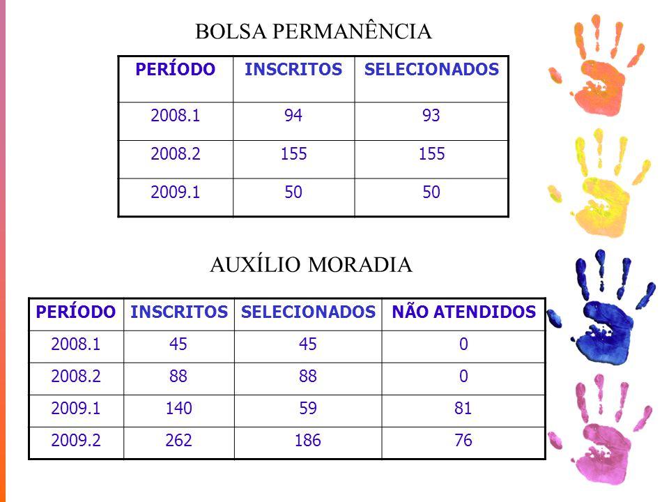 BOLSA PERMANÊNCIA AUXÍLIO MORADIA PERÍODO INSCRITOS SELECIONADOS