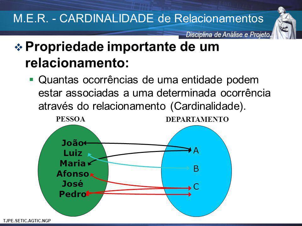 M.E.R. - CARDINALIDADE de Relacionamentos