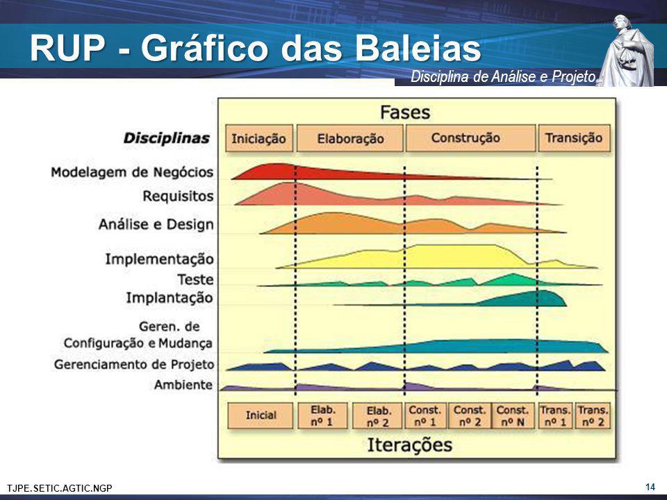 RUP - Gráfico das Baleias