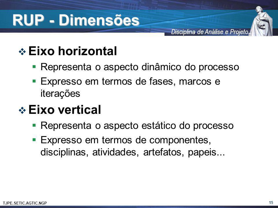 RUP - Dimensões Eixo horizontal Eixo vertical