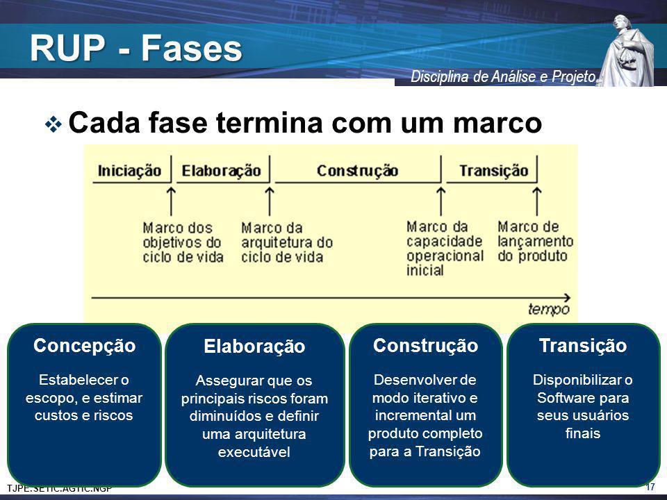 RUP - Fases Cada fase termina com um marco Concepção Elaboração
