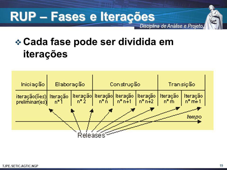 RUP – Fases e Iterações Cada fase pode ser dividida em iterações