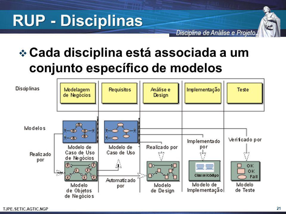RUP - Disciplinas Cada disciplina está associada a um conjunto específico de modelos