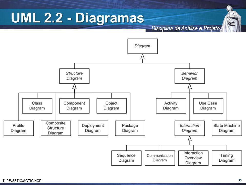 UML 2.2 - Diagramas